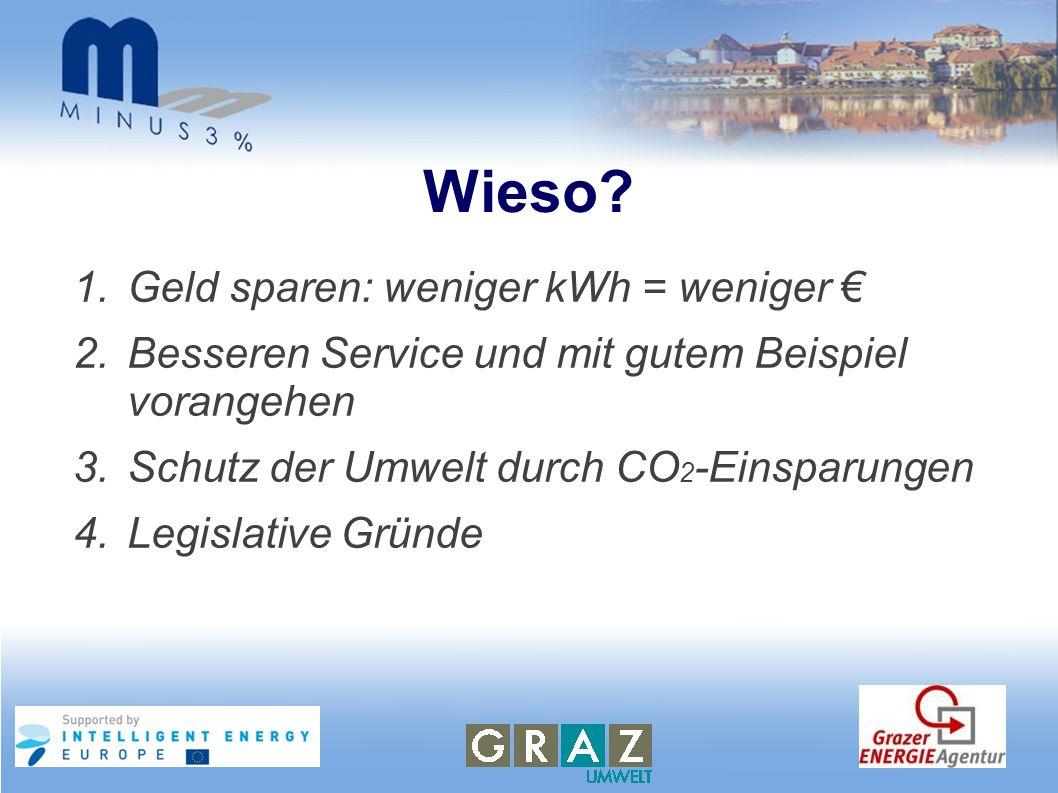 Wieso? 1.Geld sparen: weniger kWh = weniger 2.Besseren Service und mit gutem Beispiel vorangehen 3.Schutz der Umwelt durch CO 2 -Einsparungen 4.Legisl