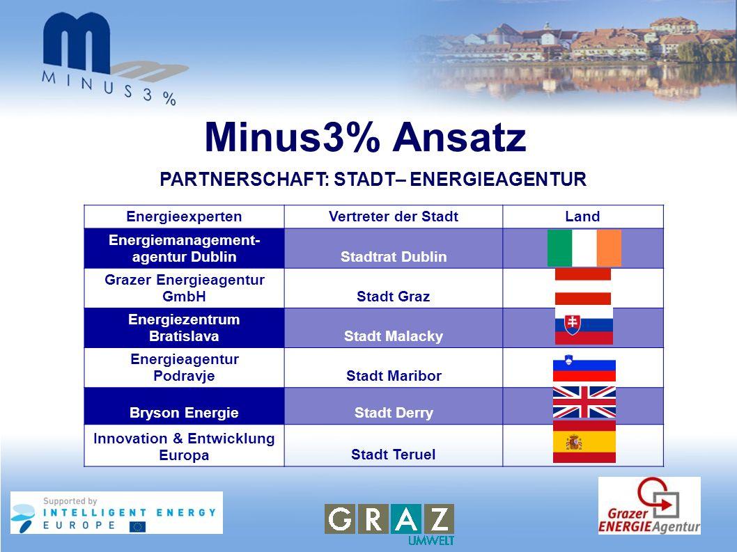 Minus3% Ansatz EnergieexpertenVertreter der StadtLand Energiemanagement- agentur DublinStadtrat Dublin Grazer Energieagentur GmbHStadt Graz Energiezen
