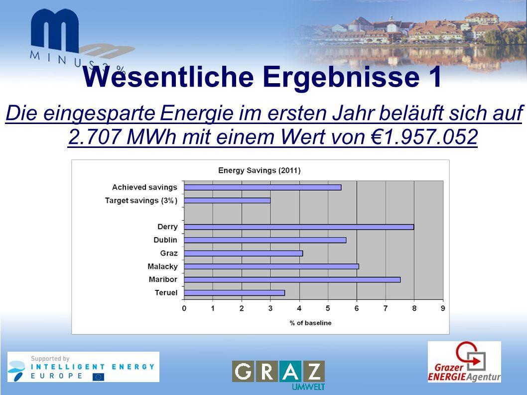 Wesentliche Ergebnisse 1 Die eingesparte Energie im ersten Jahr beläuft sich auf 2.707 MWh mit einem Wert von 1.957.052