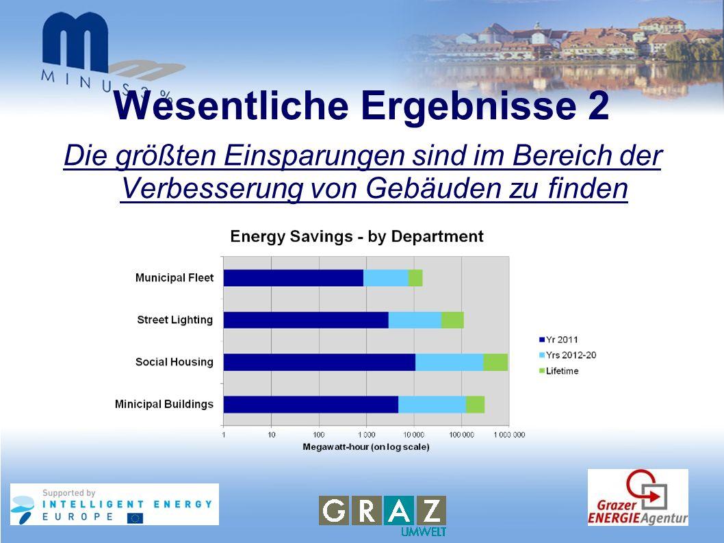 Wesentliche Ergebnisse 2 Die größten Einsparungen sind im Bereich der Verbesserung von Gebäuden zu finden