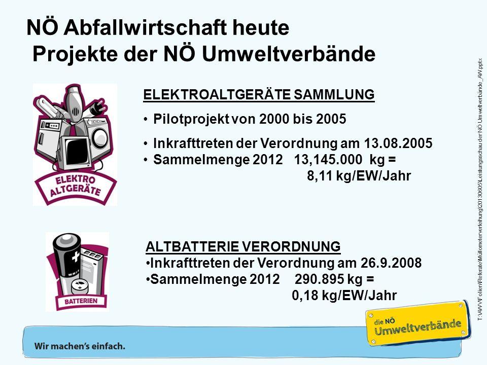 NÖ Abfallwirtschaft heute Projekte der NÖ Umweltverbände ELEKTROALTGERÄTE SAMMLUNG Pilotprojekt von 2000 bis 2005 Inkrafttreten der Verordnung am 13.08.2005 Sammelmenge 2012 13,145.000 kg = 8,11 kg/EW/Jahr ALTBATTERIE VERORDNUNG Inkrafttreten der Verordnung am 26.9.2008 Sammelmenge 2012 290.895 kg = 0,18 kg/EW/Jahr T:\AWV\Folien\Referate\Müllometerverleihung\20130605\Leistungsschau der NÖ Umweltverbände_AW.pptx