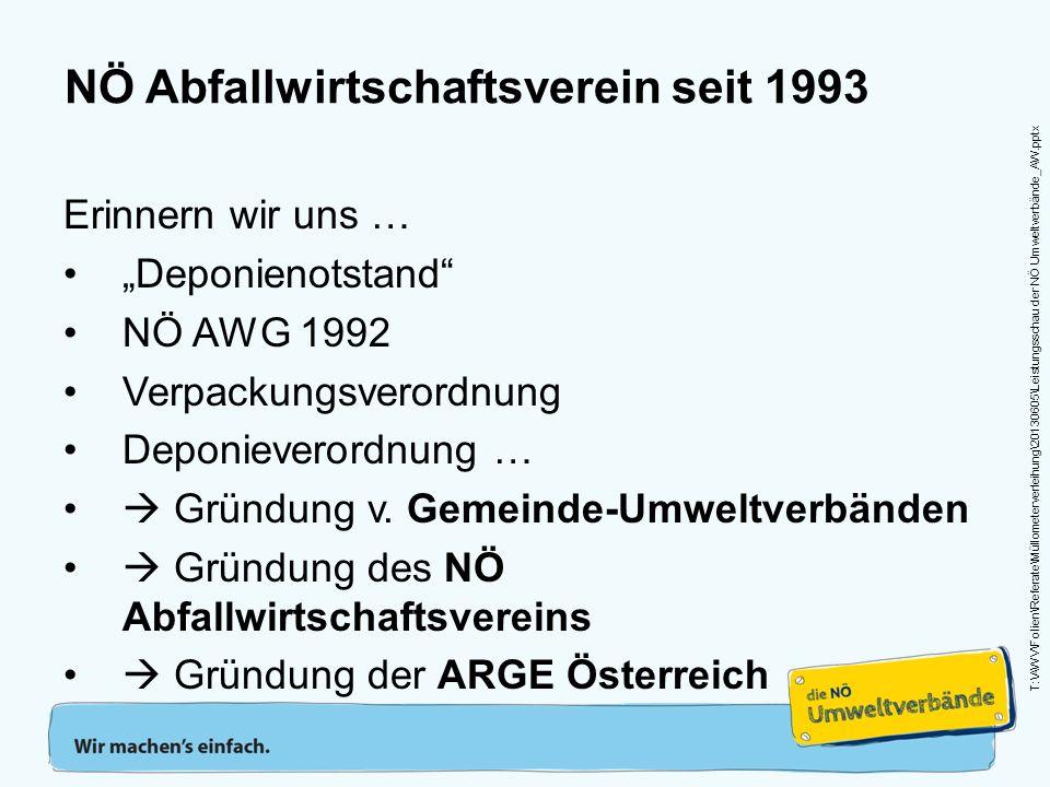 NÖ Abfallwirtschaftsverein seit 1993 Erinnern wir uns … Deponienotstand NÖ AWG 1992 Verpackungsverordnung Deponieverordnung … Gründung v.