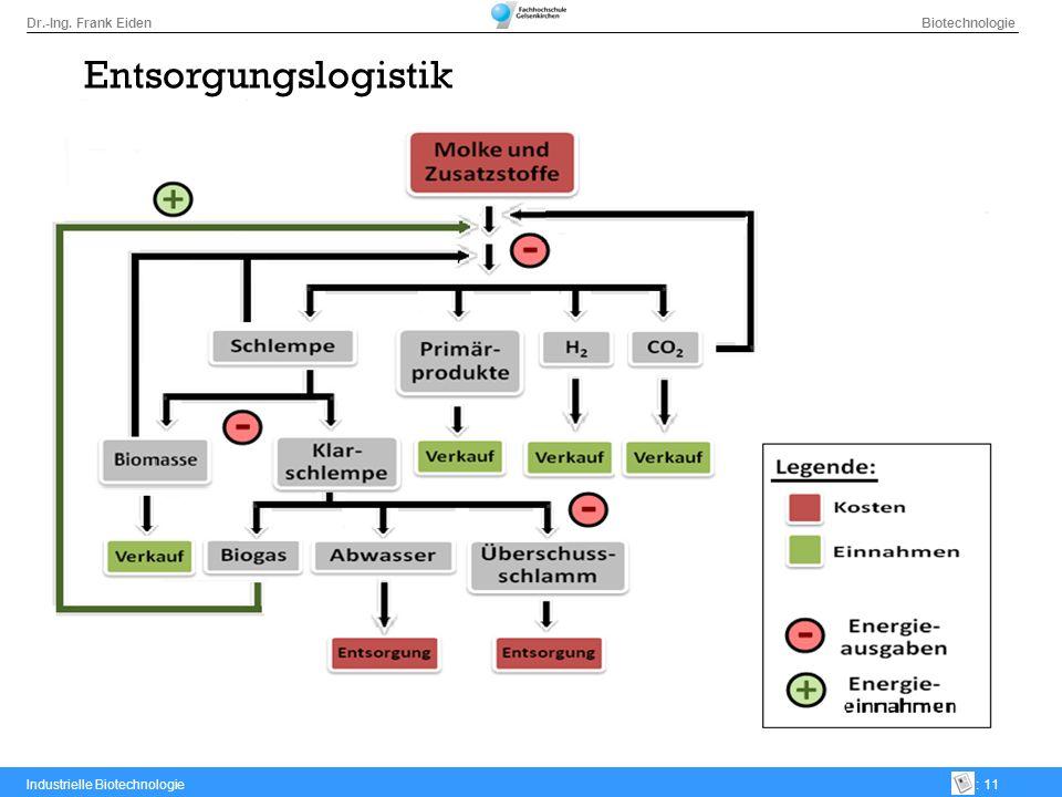 Dr.-Ing. Frank Eiden Biotechnologie Industrielle Biotechnologie: 11 Entsorgungslogistik