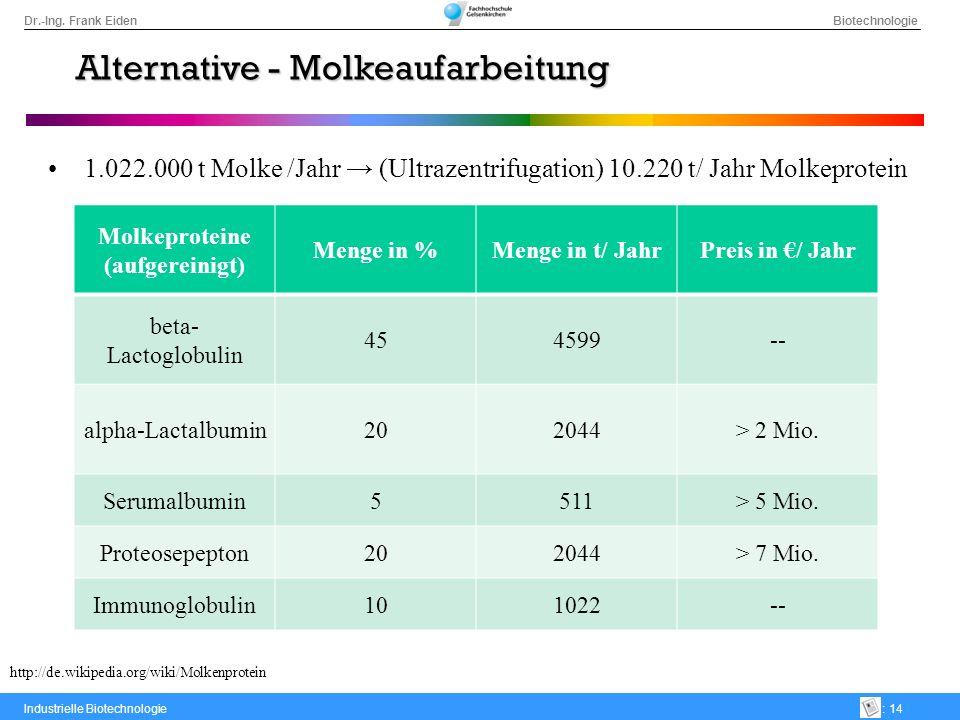 Dr.-Ing. Frank Eiden Biotechnologie Industrielle Biotechnologie: 14 Alternative - Molkeaufarbeitung 1.022.000 t Molke /Jahr (Ultrazentrifugation) 10.2