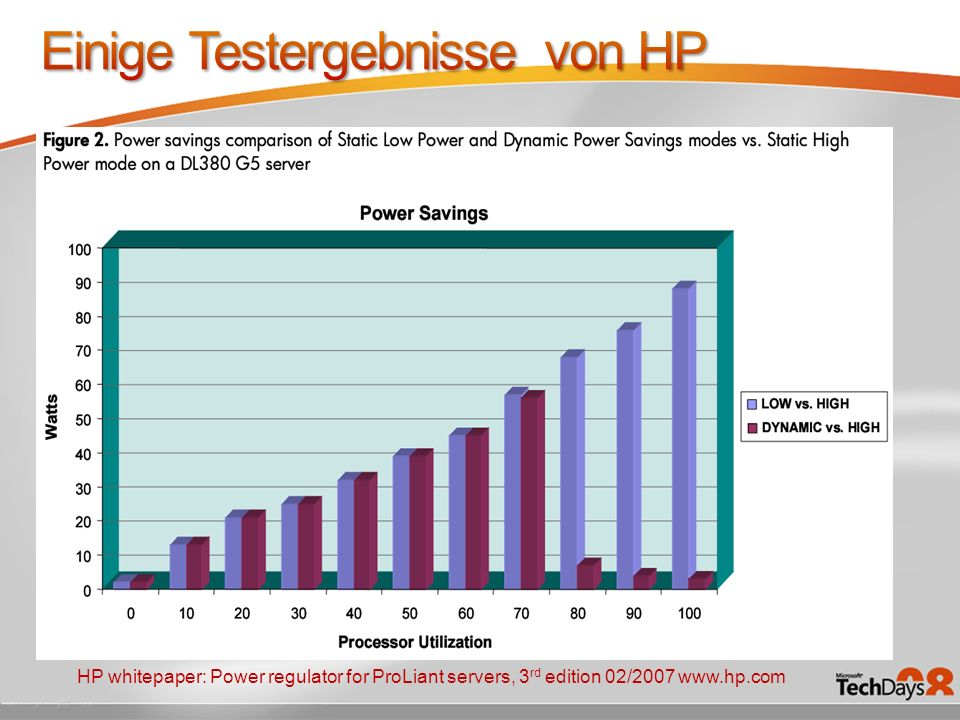 Beispiel: ProLiant DL380 G4 mit Datenbankanwendung 12% Power Savings bei 50% CPU Last Cooling power savings = 447 KWh CPU Power Savings = 298 KWh ~745 KWh jährliche Einsparungen / Server HP whitepaper: Power regulator for ProLiant servers, 3 rd edition 02/2007 www.hp.com