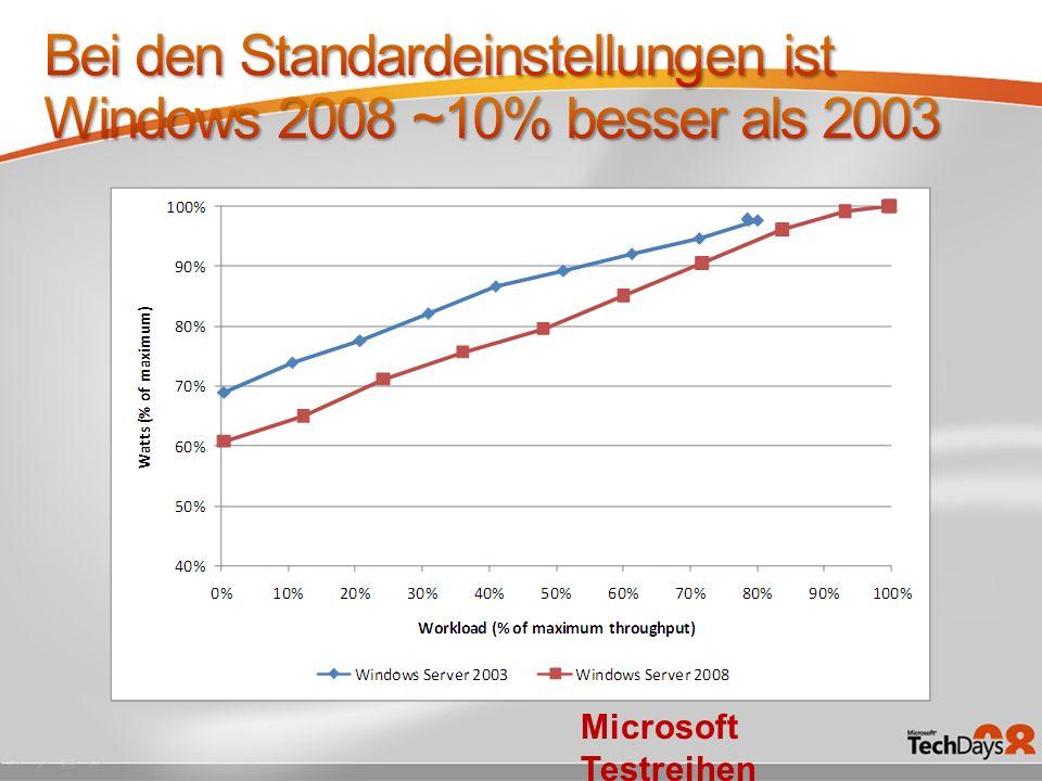 Microsoft Testreihen