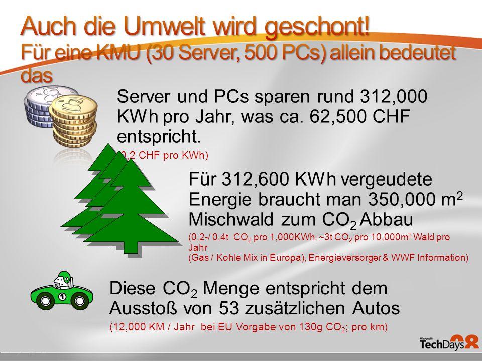 Server und PCs sparen rund 312,000 KWh pro Jahr, was ca. 62,500 CHF entspricht. (0,2 CHF pro KWh) Für 312,600 KWh vergeudete Energie braucht man 350,0