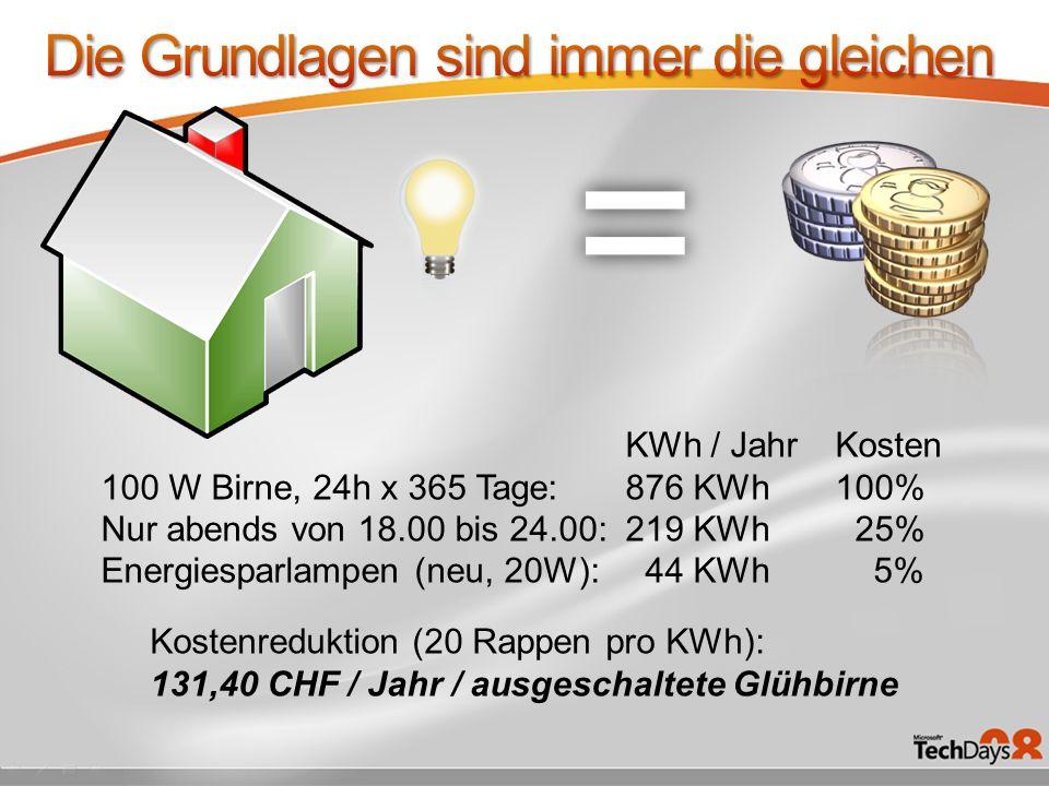 KWh / JahrKosten 100 W Birne, 24h x 365 Tage: 876 KWh100% Nur abends von 18.00 bis 24.00:219 KWh 25% Energiesparlampen (neu, 20W): 44 KWh 5% Kostenreduktion (20 Rappen pro KWh): 131,40 CHF / Jahr / ausgeschaltete Glühbirne