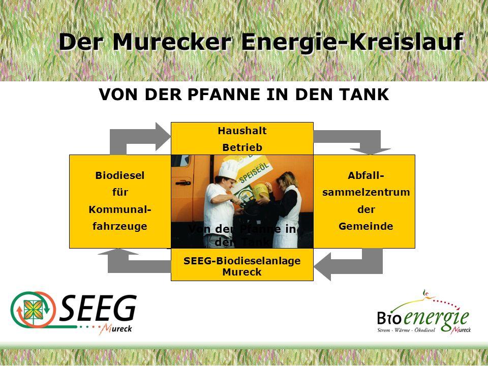 Von der Pfanne in den Tank – Vorteile für die Gemeinden netto Verarbeitungskosten (Entsorgung + Verarbeitung)473,- /to Altspeiseöl Rücklieferung850 lt.