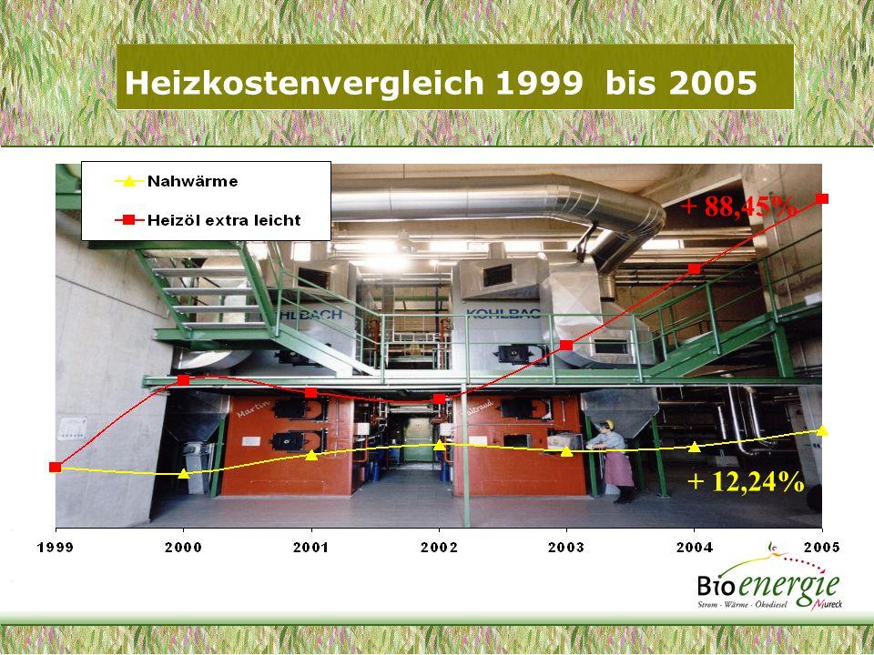 Vorteile des Murecker Energiekreislaufes Umweltschonung:30 Mio kg CO² Einsparung/Jahr Sicherheit:Sichere Energieversorgung auch in Krisenzeiten – Zivilschutz Komfort: Vollautomatisch ohne Staub, Geruch und Lärm Wertschöpfung:Biodiesel : Fossildiesel - 0,08 x 7 Mio.lt.=560.000,- NW : Ölheizung - 30,- /MWh x 7500MWh =225.000,- Ökostrom : Maistrocknung + 300,- /ha x 300ha = 90.000,- ergibt 875.000,- /Jahr zur Stärkung der regionalen Wirtschaft .
