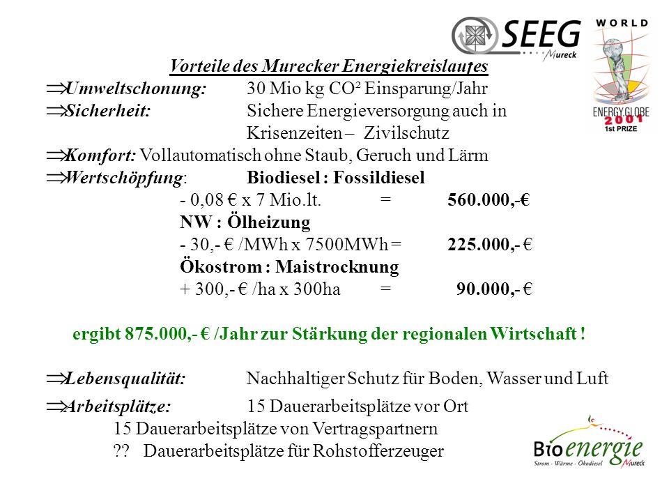 ! Nachhaltig im Kreislauf der Natur wirtschaften! Erneuerbare Energie verwenden!