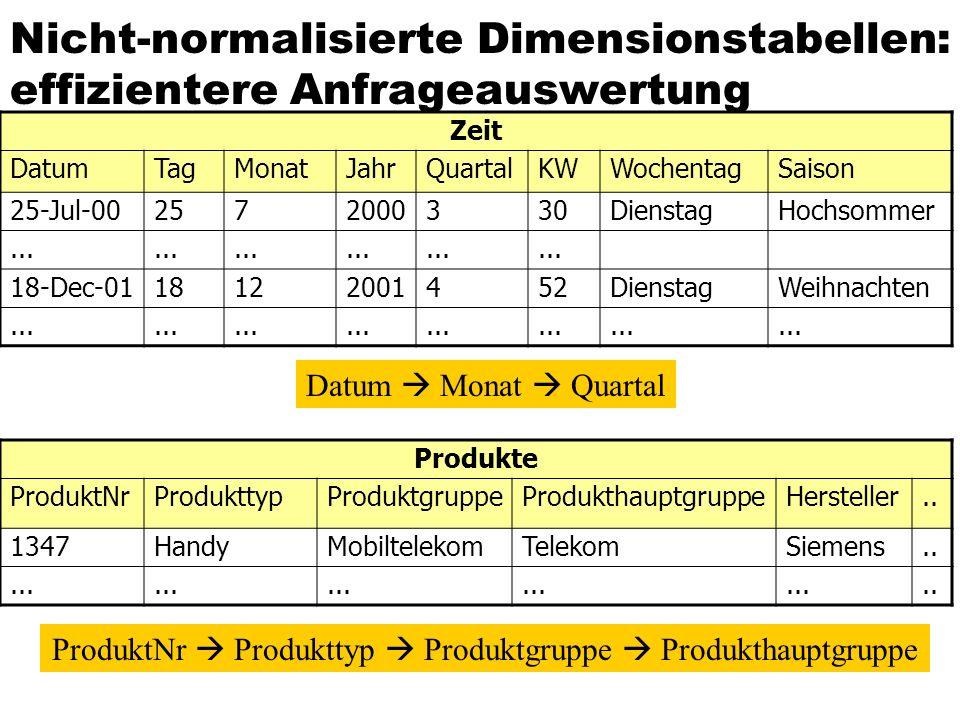 Nicht-normalisierte Dimensionstabellen: effizientere Anfrageauswertung Zeit DatumTagMonatJahrQuartalKWWochentagSaison 25-Jul-002572000330DienstagHochs