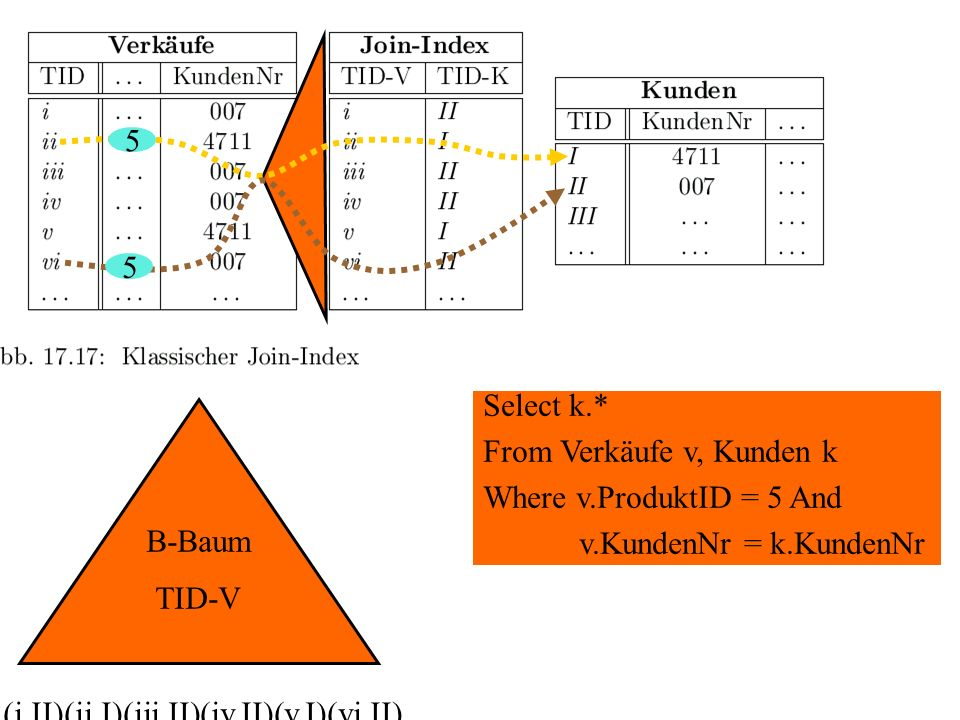 B-Baum TID-V (i,II)(ii,I)(iii,II)(iv,II)(v,I)(vi,II)... Select k.* From Verkäufe v, Kunden k Where v.ProduktID = 5 And v.KundenNr = k.KundenNr 5 5