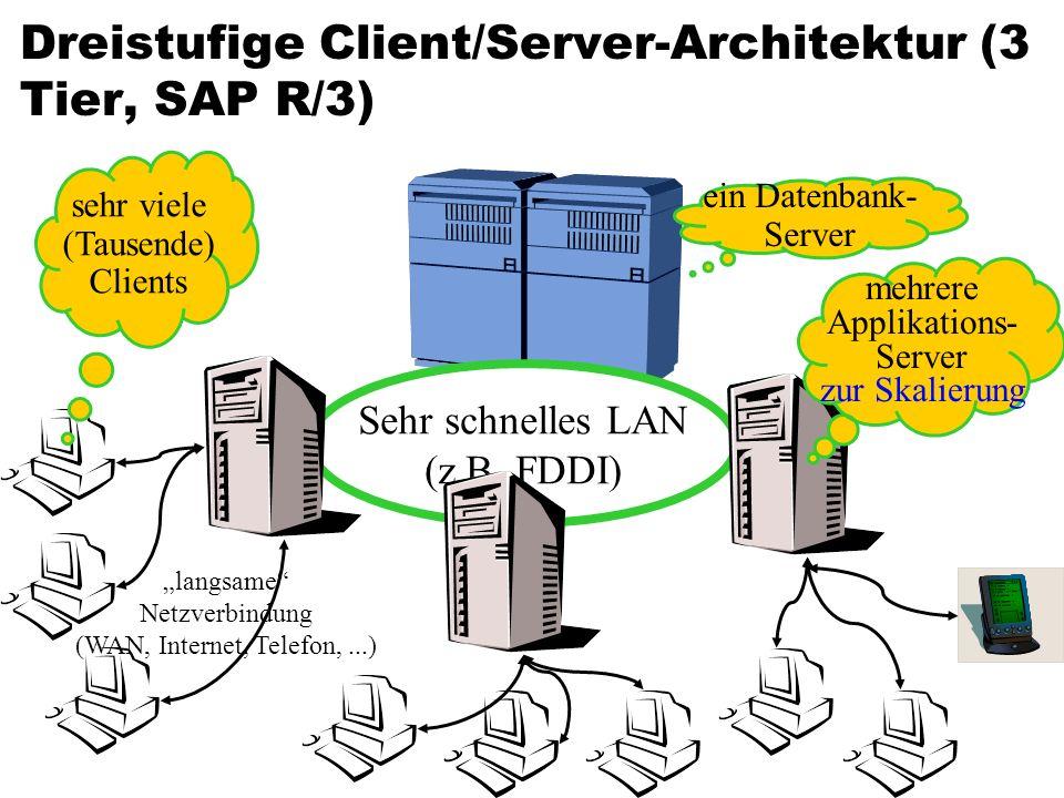 Sehr schnelles LAN (z.B. FDDI) ein Datenbank- Server mehrere Applikations- Server zur Skalierung langsame Netzverbindung (WAN, Internet, Telefon,...)