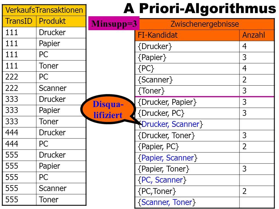 A Priori-Algorithmus VerkaufsTransaktionen TransIDProdukt 111Drucker 111Papier 111PC 111Toner 222PC 222Scanner 333Drucker 333Papier 333Toner 444Drucke