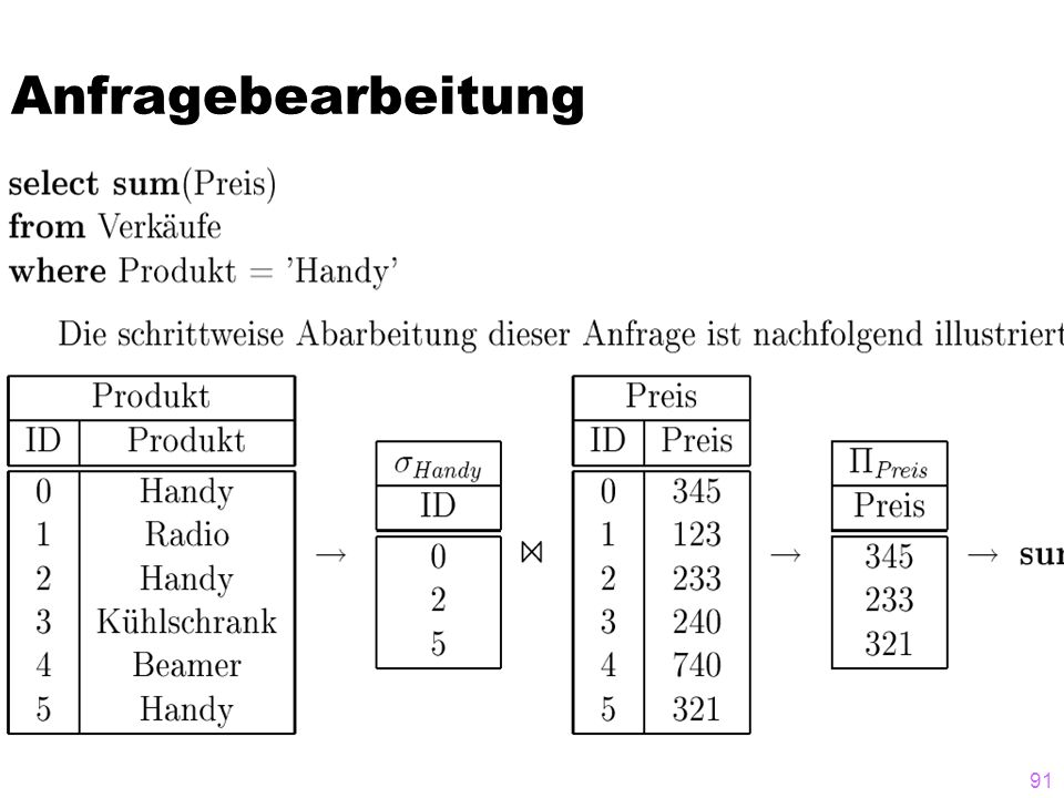 Anfragebearbeitung 91