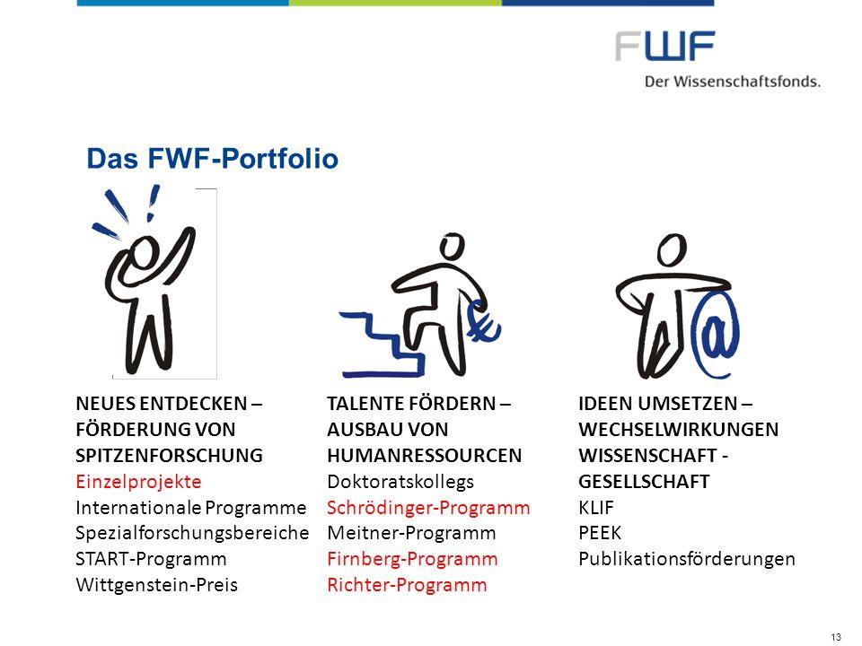 Das FWF-Portfolio 13 NEUES ENTDECKEN – FÖRDERUNG VON SPITZENFORSCHUNG Einzelprojekte Internationale Programme Spezialforschungsbereiche START-Programm