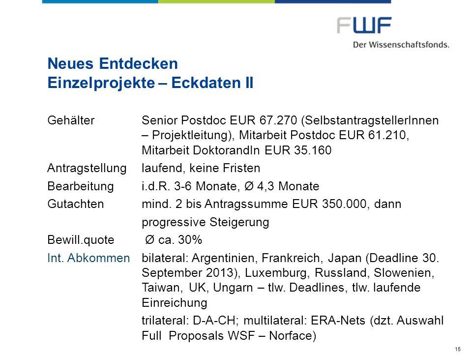 Neues Entdecken Einzelprojekte – Eckdaten II GehälterSenior Postdoc EUR 67.270 (SelbstantragstellerInnen – Projektleitung), Mitarbeit Postdoc EUR 61.2