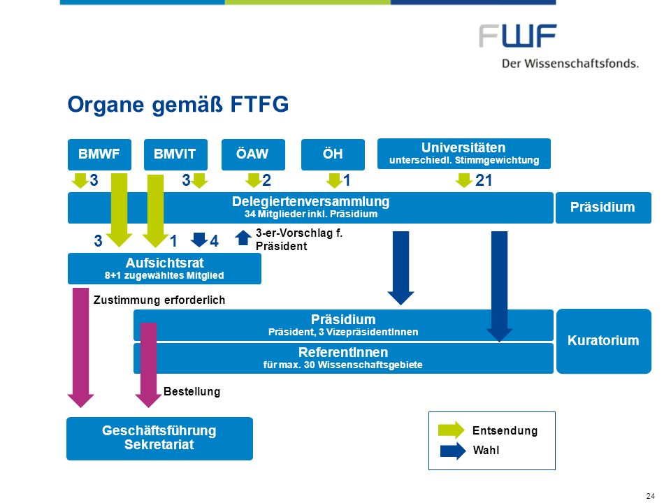 Organe gemäß FTFG 24 Geschäftsführung Sekretariat Delegiertenversammlung 34 Mitglieder inkl. Präsidium Aufsichtsrat 8+1 zugewähltes Mitglied Präsidium