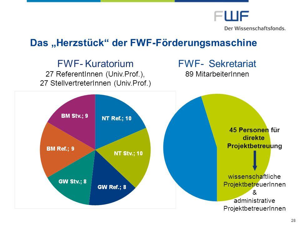 28 Das Herzstück der FWF-Förderungsmaschine FWF- Kuratorium 27 ReferentInnen (Univ.Prof.), 27 StellvertreterInnen (Univ.Prof.) FWF- Sekretariat 89 Mit