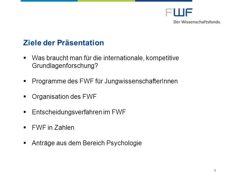 3 Ziele der Präsentation Was braucht man für die internationale, kompetitive Grundlagenforschung? Programme des FWF für JungwissenschafterInnen Organi