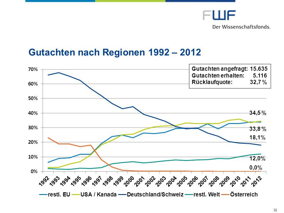 Gutachten nach Regionen 1992 – 2012 32 Gutachten angefragt:15.635 Gutachten erhalten: 5.116 Rücklaufquote:32,7 %