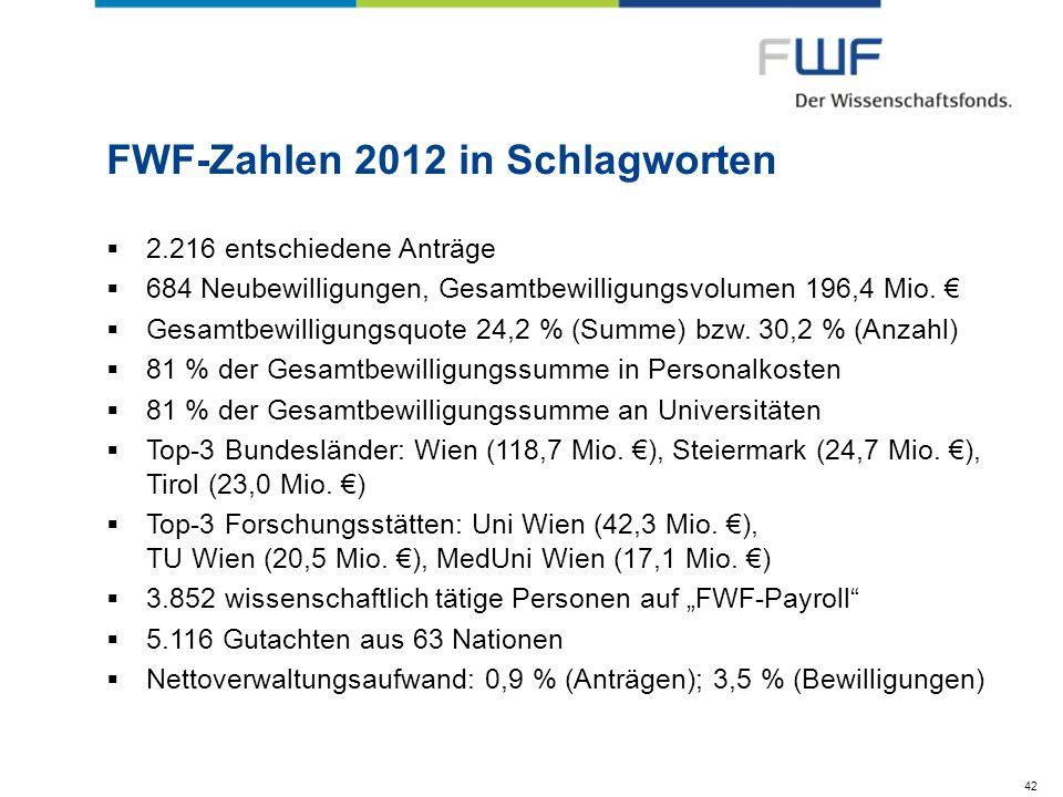 FWF-Zahlen 2012 in Schlagworten 2.216 entschiedene Anträge 684 Neubewilligungen, Gesamtbewilligungsvolumen 196,4 Mio. Gesamtbewilligungsquote 24,2 % (