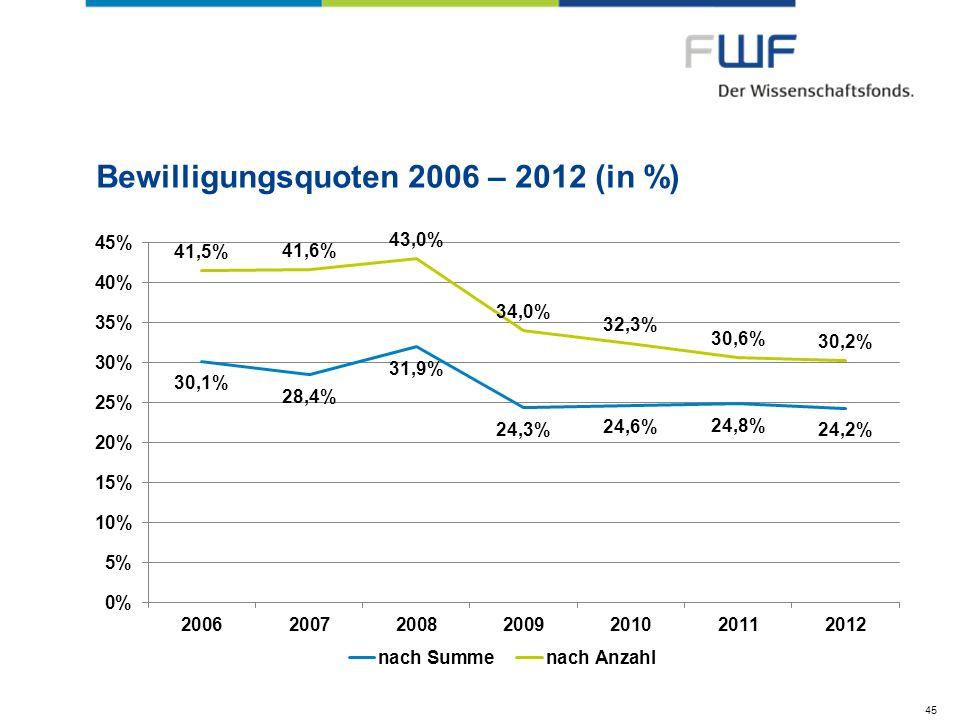 Bewilligungsquoten 2006 – 2012 (in %) 45
