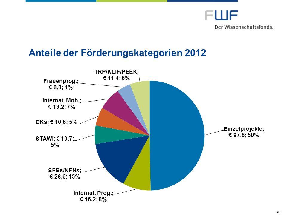 Anteile der Förderungskategorien 2012 46