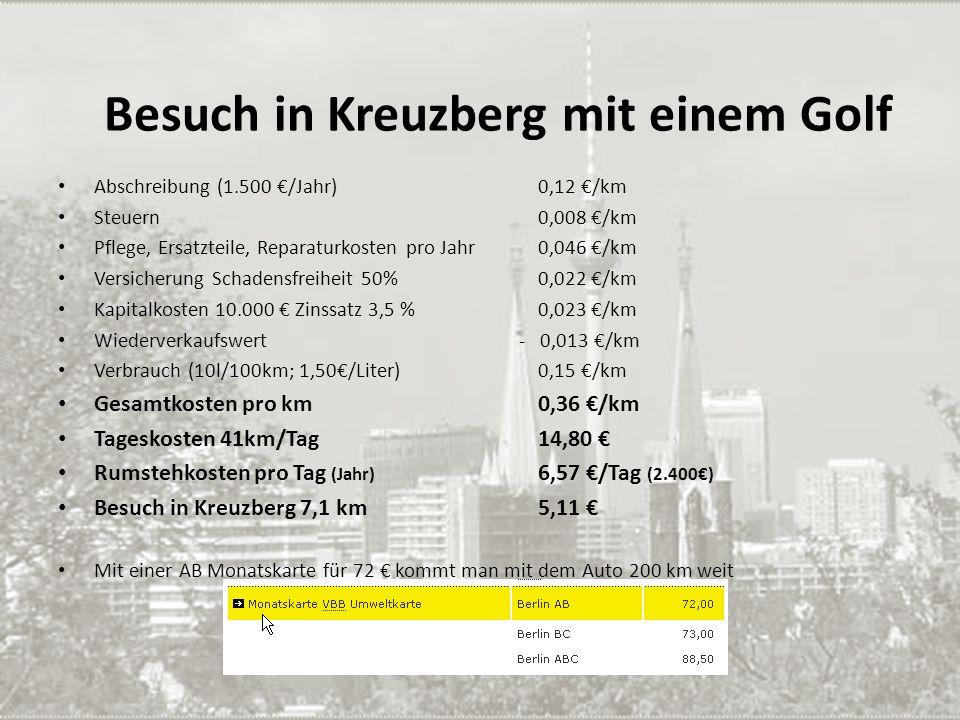 Besuch in Kreuzberg mit einem Golf Abschreibung (1.500 /Jahr)0,12 /km Steuern 0,008 /km Pflege, Ersatzteile, Reparaturkosten pro Jahr 0,046 /km Versic