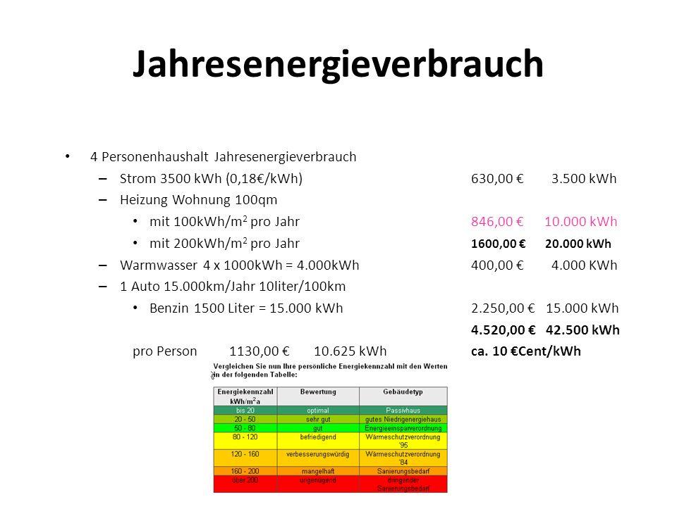 Jahresenergieverbrauch 4 Personenhaushalt Jahresenergieverbrauch – Strom 3500 kWh (0,18/kWh) 630,00 3.500 kWh – Heizung Wohnung 100qm mit 100kWh/m 2 p