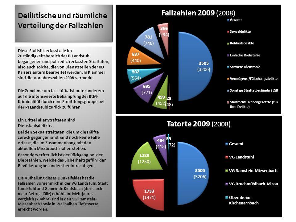 Deliktische und räumliche Verteilung der Fallzahlen Diese Statistik erfasst alle im Zuständigkeitsbereich der PI Landstuhl begangenen und polizeilich