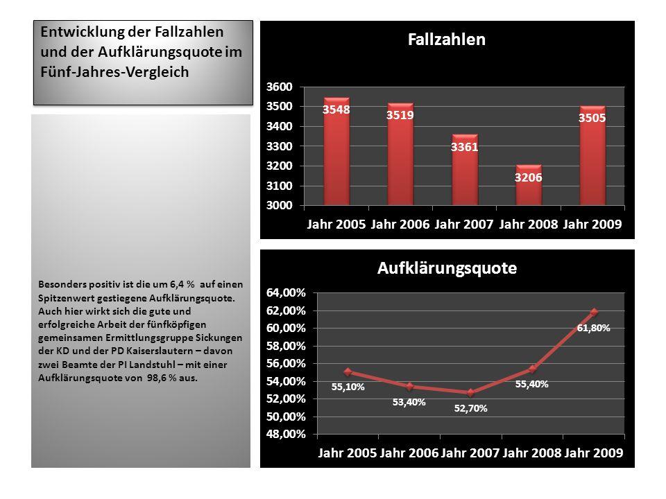 Entwicklung der Fallzahlen und der Aufklärungsquote im Fünf-Jahres-Vergleich Besonders positiv ist die um 6,4 % auf einen Spitzenwert gestiegene Aufkl