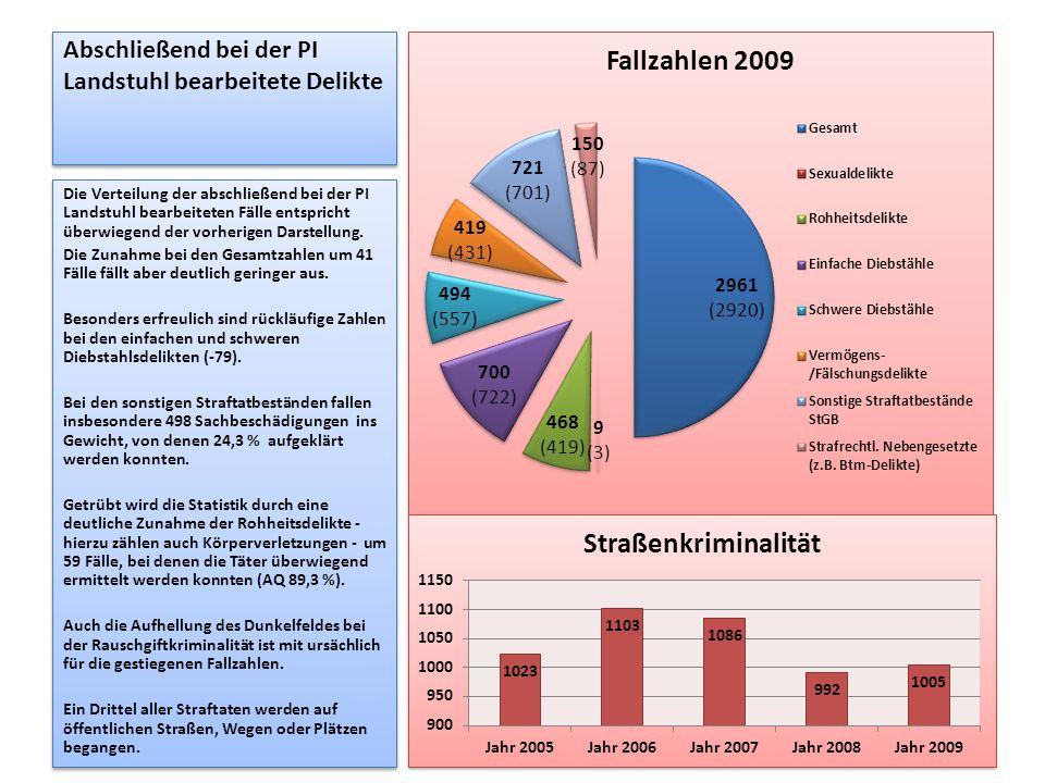 Abschließend bei der PI Landstuhl bearbeitete Delikte Die Verteilung der abschließend bei der PI Landstuhl bearbeiteten Fälle entspricht überwiegend d