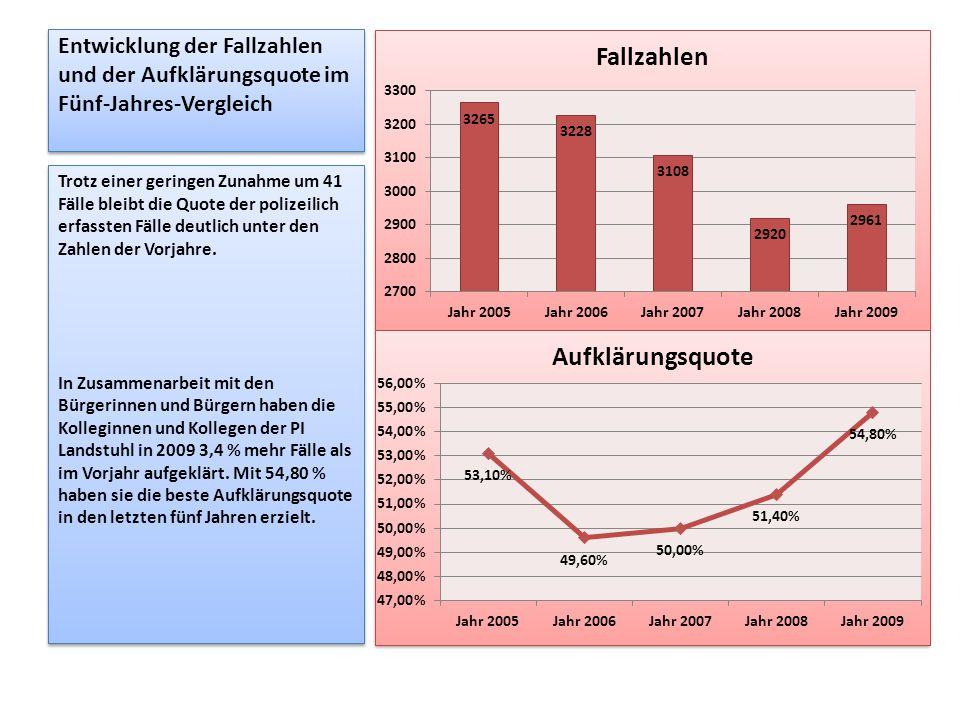 Entwicklung der Fallzahlen und der Aufklärungsquote im Fünf-Jahres-Vergleich Trotz einer geringen Zunahme um 41 Fälle bleibt die Quote der polizeilich