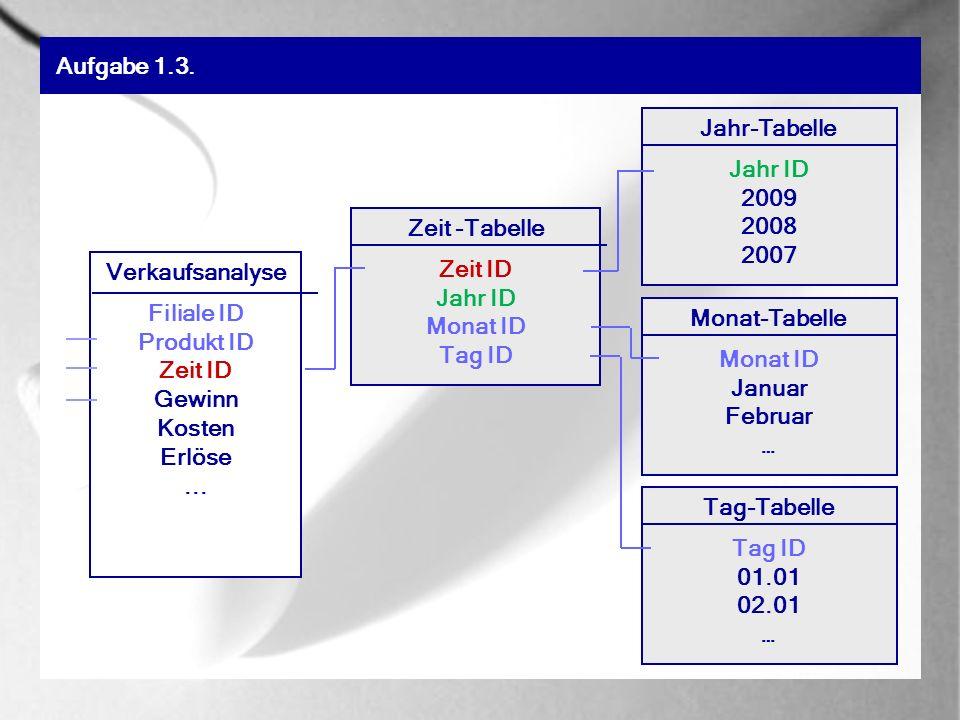 Zeit -Tabelle Zeit ID Jahr ID Monat ID Tag ID Verkaufsanalyse Filiale ID Produkt ID Zeit ID Gewinn Kosten Erlöse...