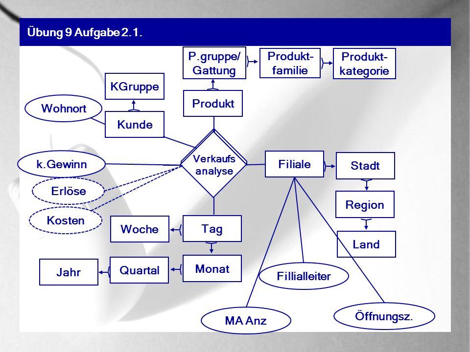 Übung 9 Aufgabe 2.2. Modellieren Sie den Sachverhalt im Kubenstrukturmodell.