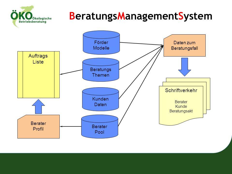 BeratungsManagementSystem Förder Modelle Beratungs Themen Kunden Daten Berater Pool Daten zum Beratungsfall Schriftverkehr Berater Kunde Beratungsakt