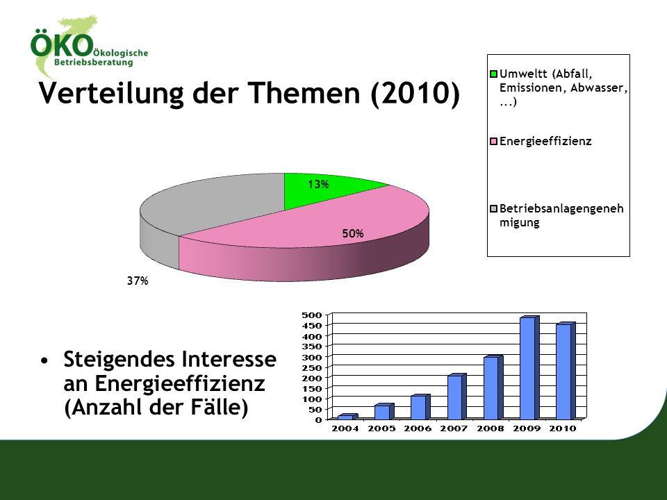 Verteilung der Themen (2010) Steigendes Interesse an Energieeffizienz (Anzahl der Fälle)