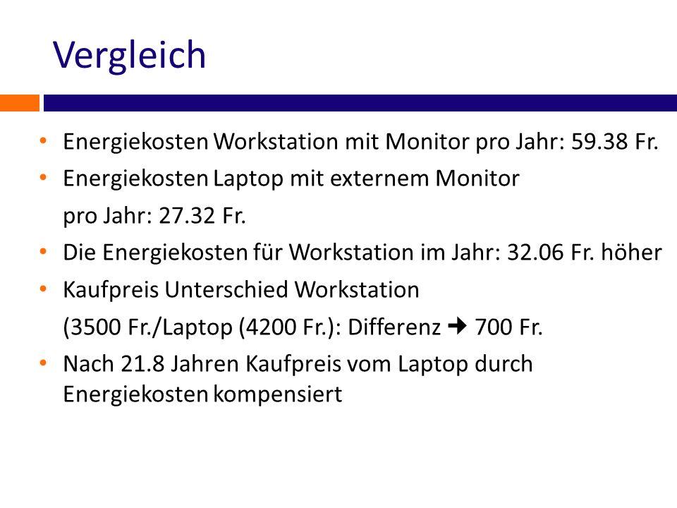 Vergleich Energiekosten Workstation mit Monitor pro Jahr: 59.38 Fr. Energiekosten Laptop mit externem Monitor pro Jahr: 27.32 Fr. Die Energiekosten fü