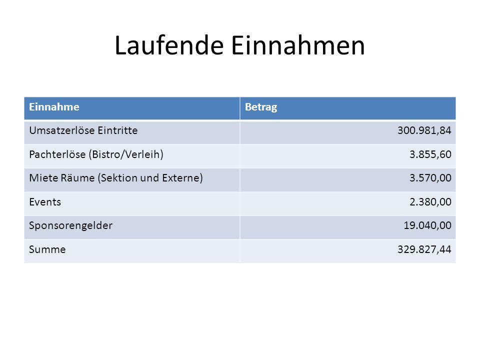 Laufende Einnahmen EinnahmeBetrag Umsatzerlöse Eintritte300.981,84 Pachterlöse (Bistro/Verleih)3.855,60 Miete Räume (Sektion und Externe)3.570,00 Even