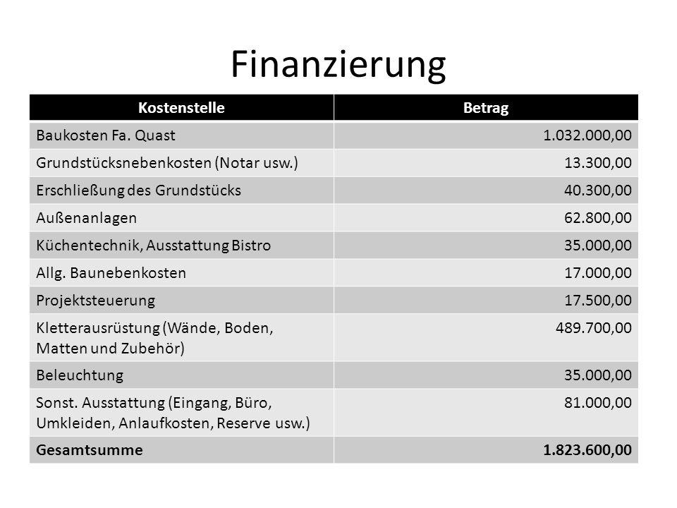 Finanzierung KostenstelleBetrag Baukosten Fa. Quast1.032.000,00 Grundstücksnebenkosten (Notar usw.)13.300,00 Erschließung des Grundstücks40.300,00 Auß