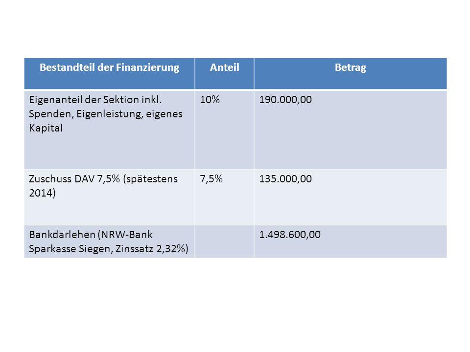 Bestandteil der FinanzierungAnteilBetrag Eigenanteil der Sektion inkl. Spenden, Eigenleistung, eigenes Kapital 10%190.000,00 Zuschuss DAV 7,5% (spätes