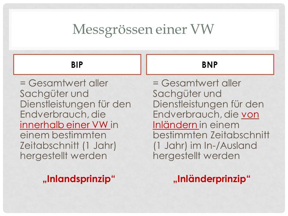 Messgrössen einer VW BIP = Gesamtwert aller Sachgüter und Dienstleistungen für den Endverbrauch, die innerhalb einer VW in einem bestimmten Zeitabschn