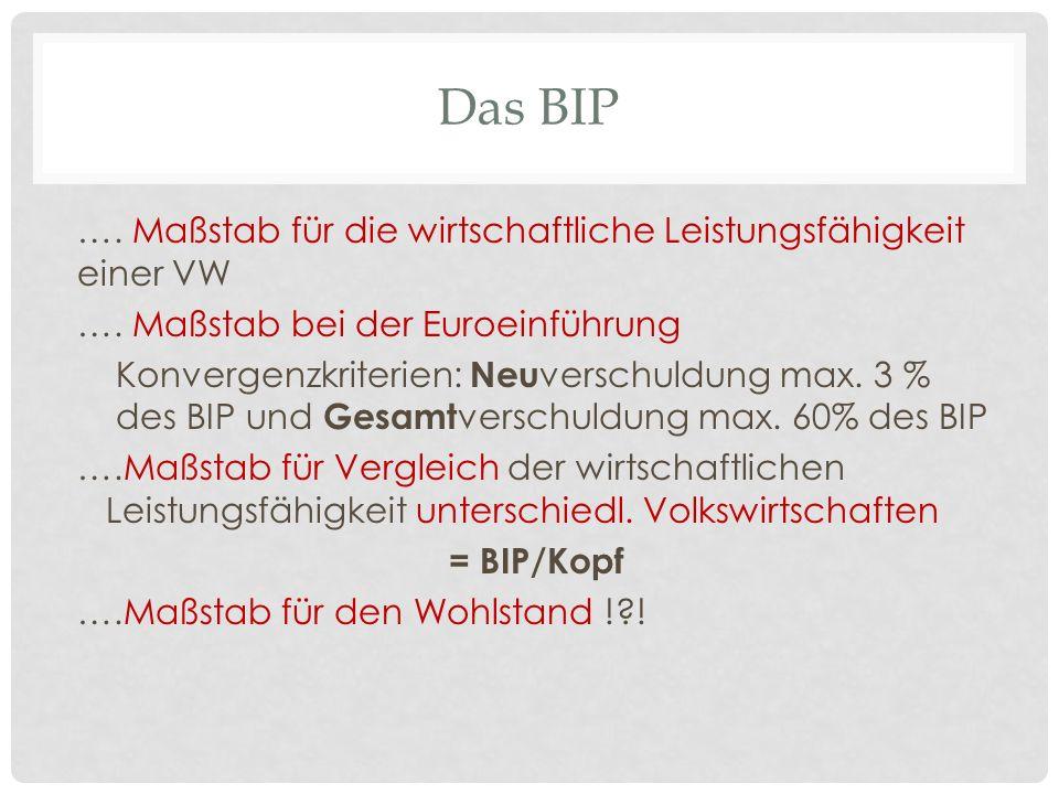 Das BIP …. Maßstab für die wirtschaftliche Leistungsfähigkeit einer VW …. Maßstab bei der Euroeinführung Konvergenzkriterien: Neu verschuldung max. 3