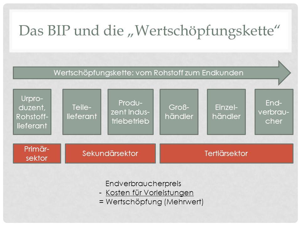 BIP-Berechnungsmethoden Entstehungs- rechnung Produktionswert (zu Herstellungskost.) -Vorleistungen = Bruttowertschöpfung + Gütersteuern - Gütersubventionen = BIP Verteilungs- rechnung Arbeitnehmerentgelt + Unternehmens- u.