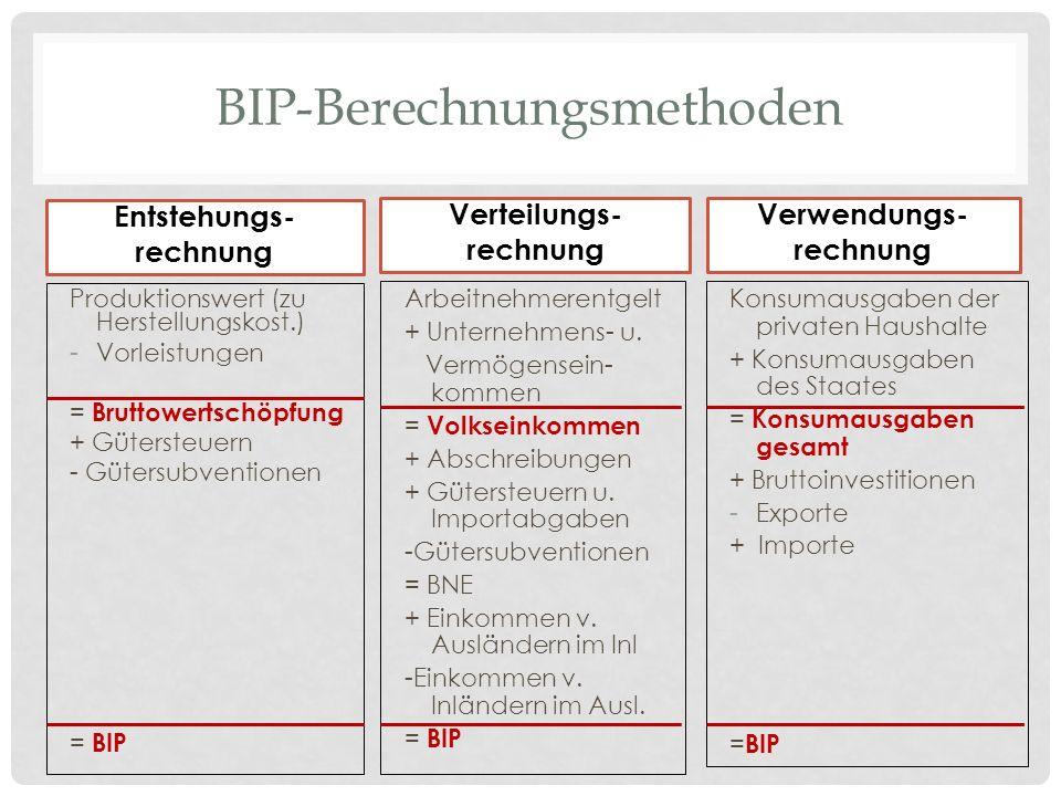 BIP-Berechnungsmethoden Entstehungs- rechnung Produktionswert (zu Herstellungskost.) -Vorleistungen = Bruttowertschöpfung + Gütersteuern - Gütersubven