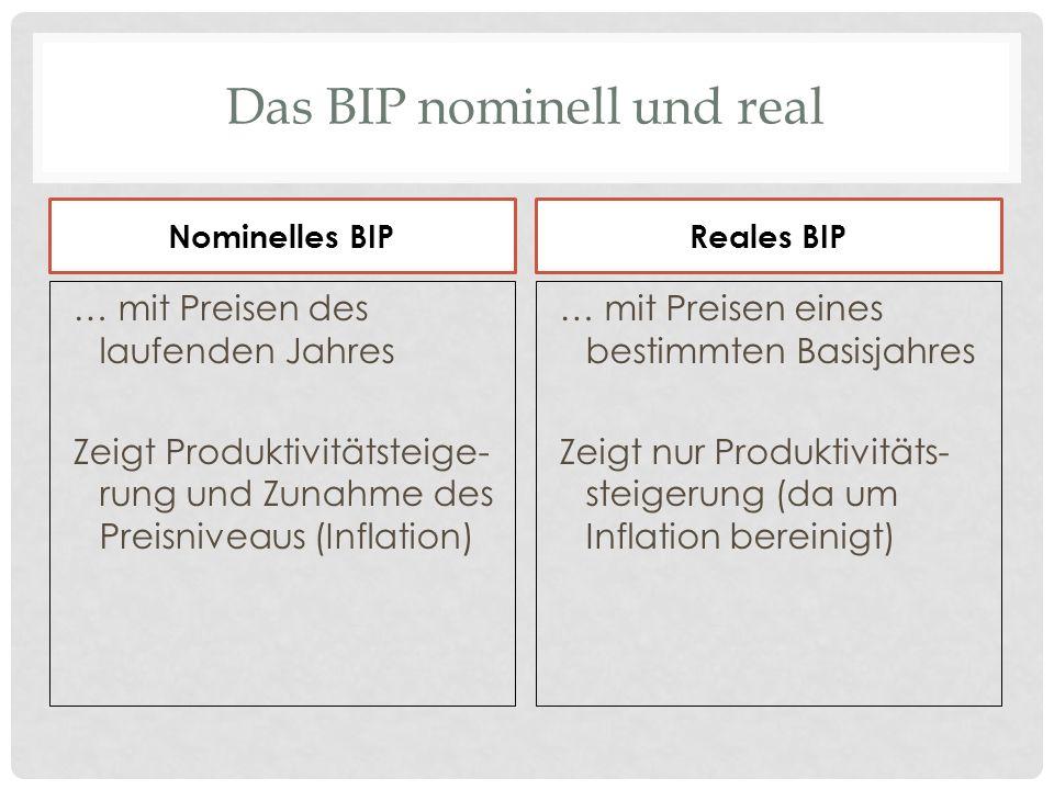 Das BIP nominell und real Nominelles BIP … mit Preisen des laufenden Jahres Zeigt Produktivitätsteige- rung und Zunahme des Preisniveaus (Inflation) R