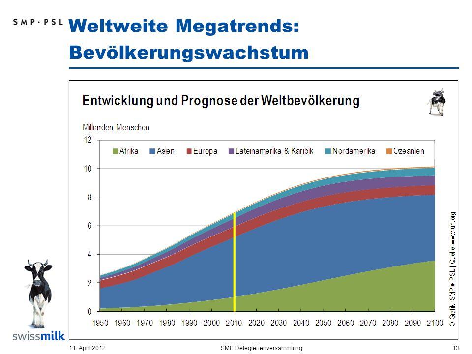 Weltweite Megatrends: Bevölkerungswachstum 11. April 2012SMP Delegiertenversammlung 13