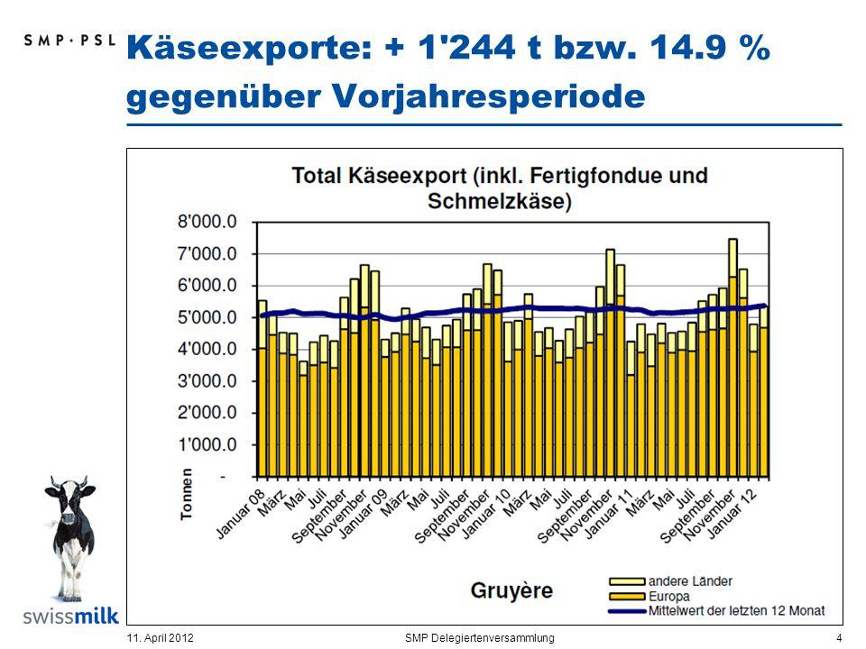 Käseexporte: + 1 244 t bzw. 14.9 % gegenüber Vorjahresperiode 11.